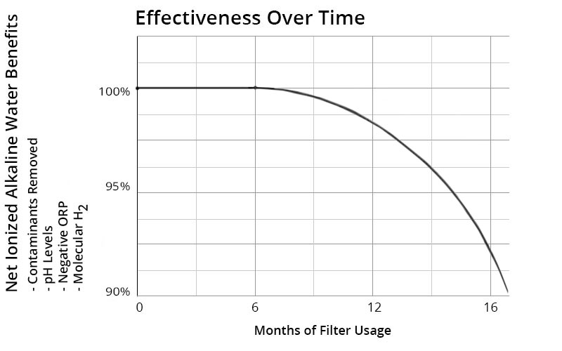 Water Ionizer Filters Effectiveness Over Time